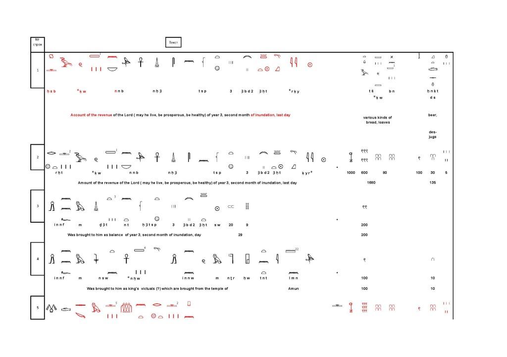 древнеегипетский бухгалтерский папирус. английский перевод