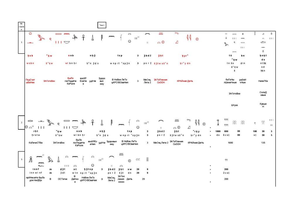 древнеегипетский бухгалтерский папирус. русский перевод