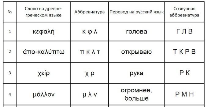 Часть древнегреческо-русского словаря Главы 5.