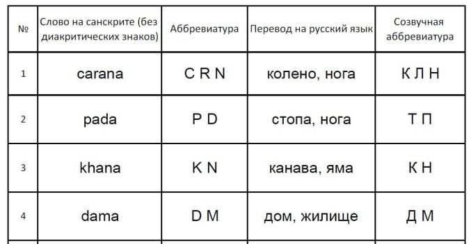 Часть санскрито-русского словаря Главы 4.